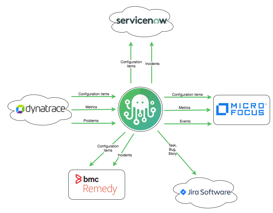 Diagram - Dynatrace integrations by ZigiOps